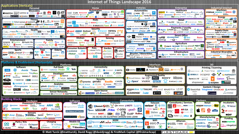 Internet-of-Things-2016
